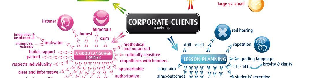 English4professionals Corporate Clients Mindmap