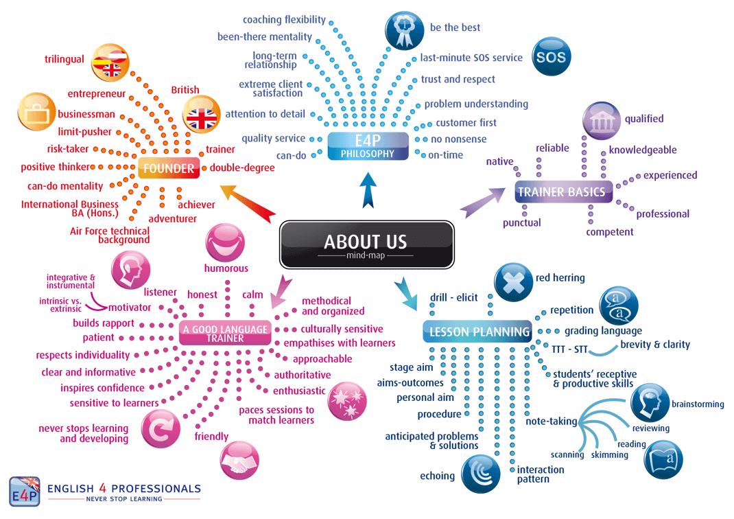 English4professionals About Us Mindmap